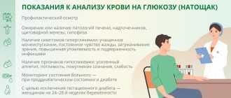 Норма сахара в крови у мужчин и методы его урегулирования